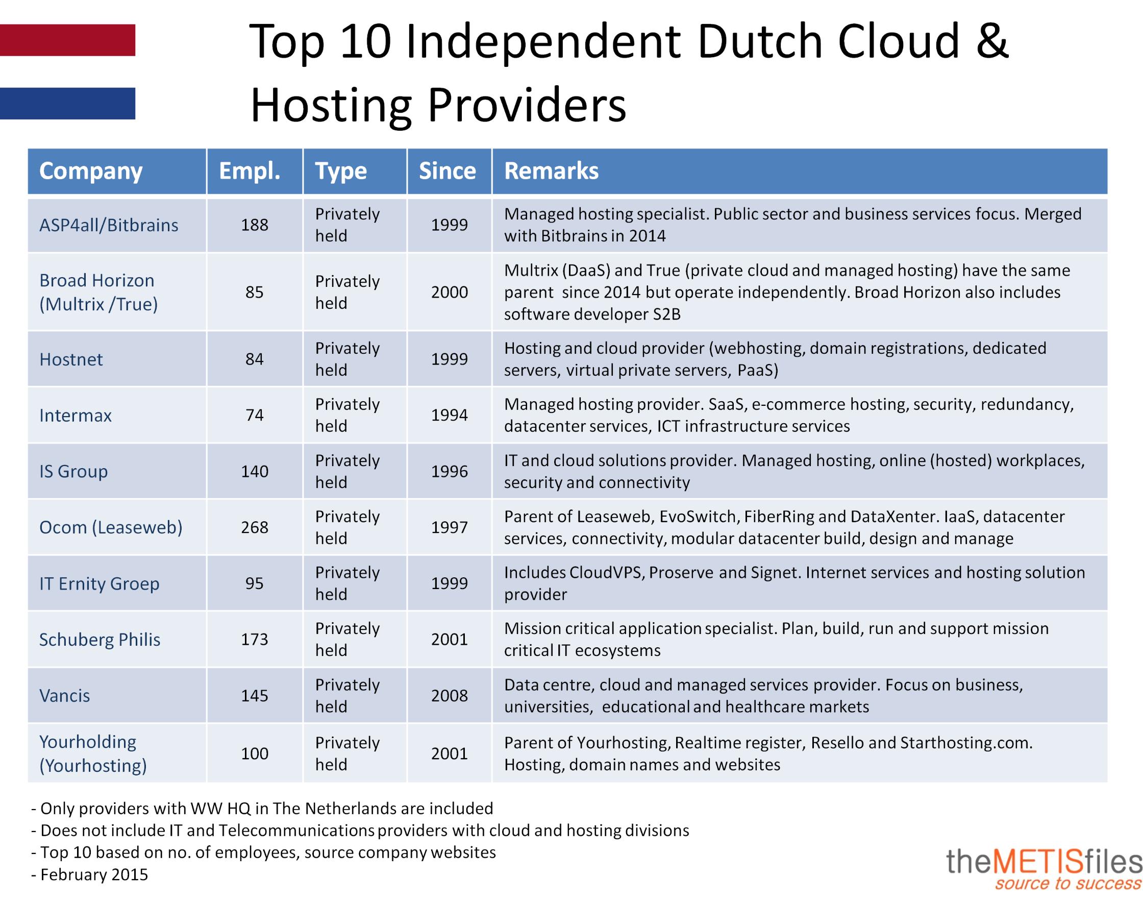 Top-10 onafhankelijke Nederlandse cloud- en hostingproviders