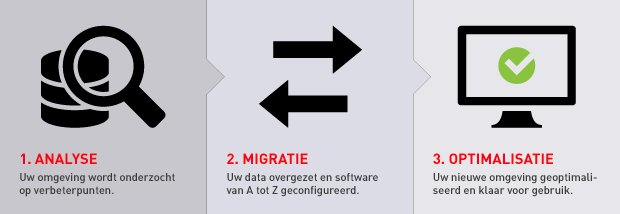 Analyse, Migratie, Optimalisatie