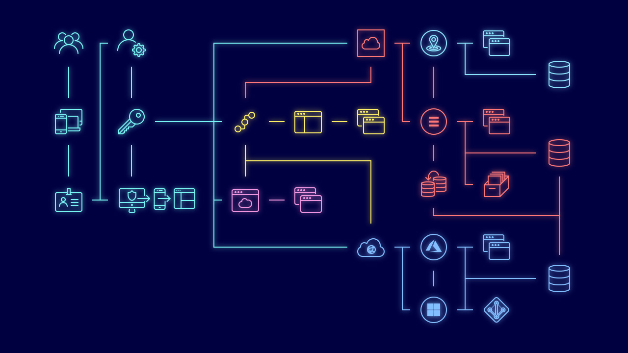 Hybrid Cloud-omgeving met Identity & Access Management