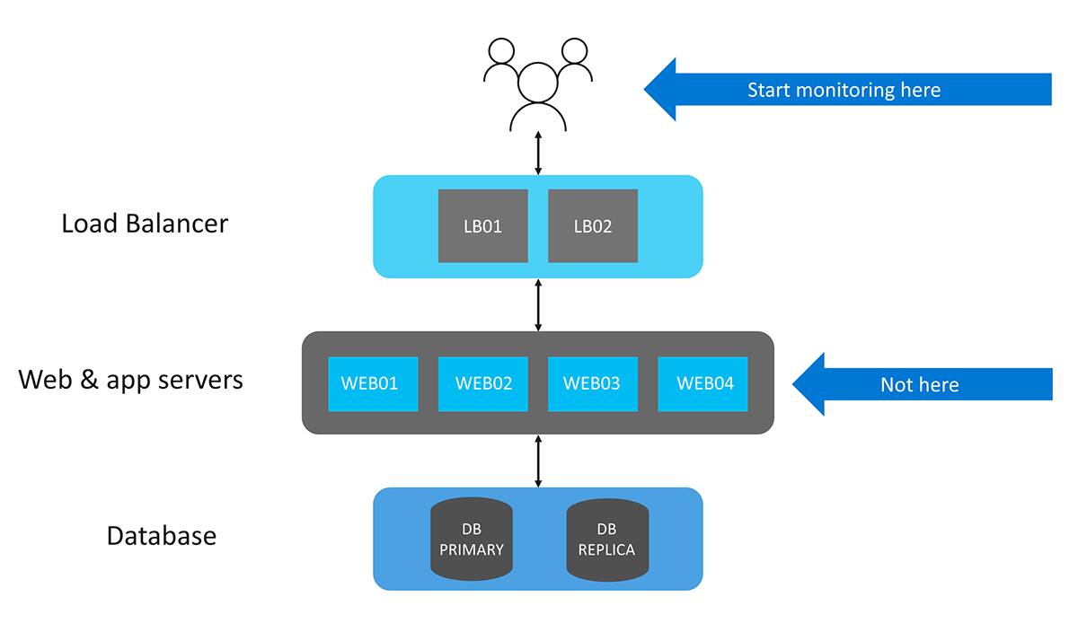 Een conceptuele weergave van Monitoring in Azure zoals gepresenteerd op Microsoft Ignite