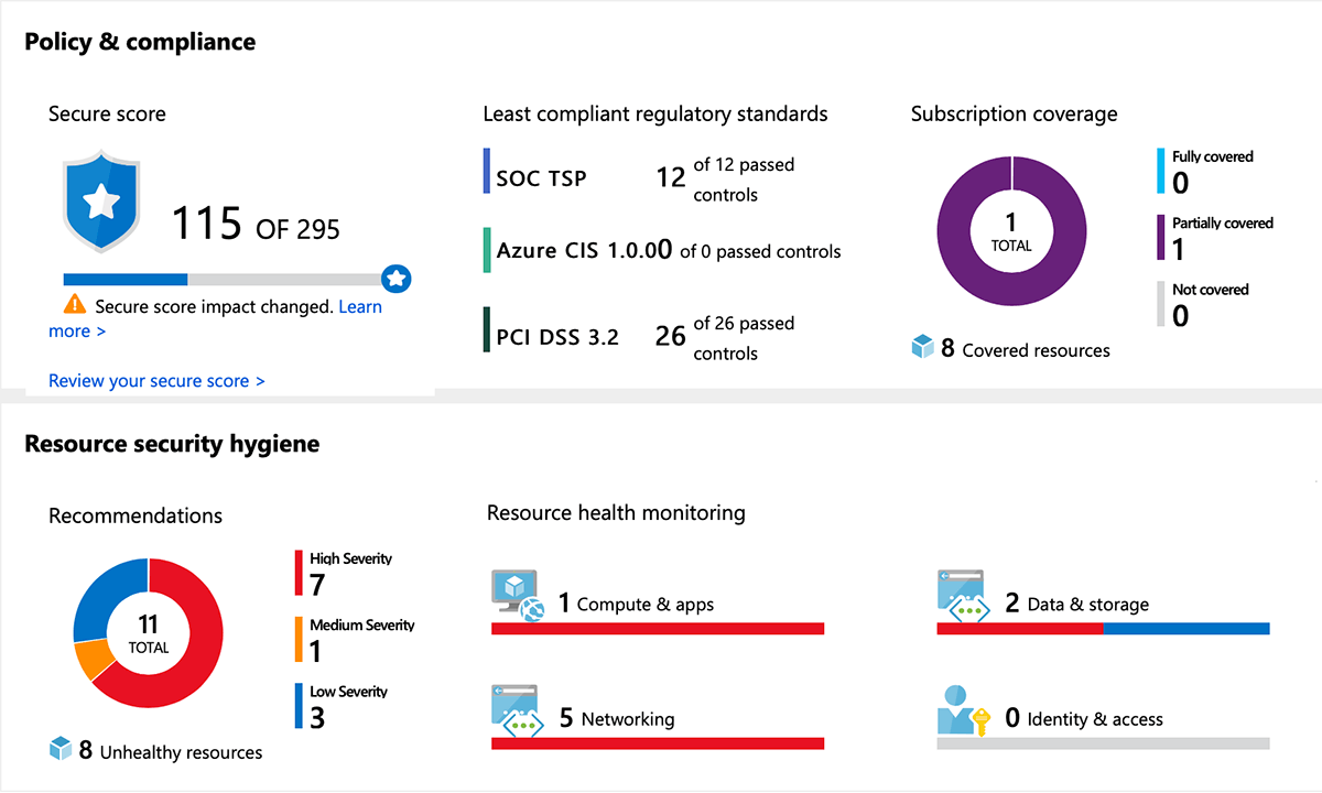 Een visuele weergave security management Advanced Threat Protection in Azure.