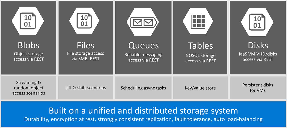 Diverse storage mogelijkheden binnen Azure zoals gepresenteerd op Microsoft Ignite