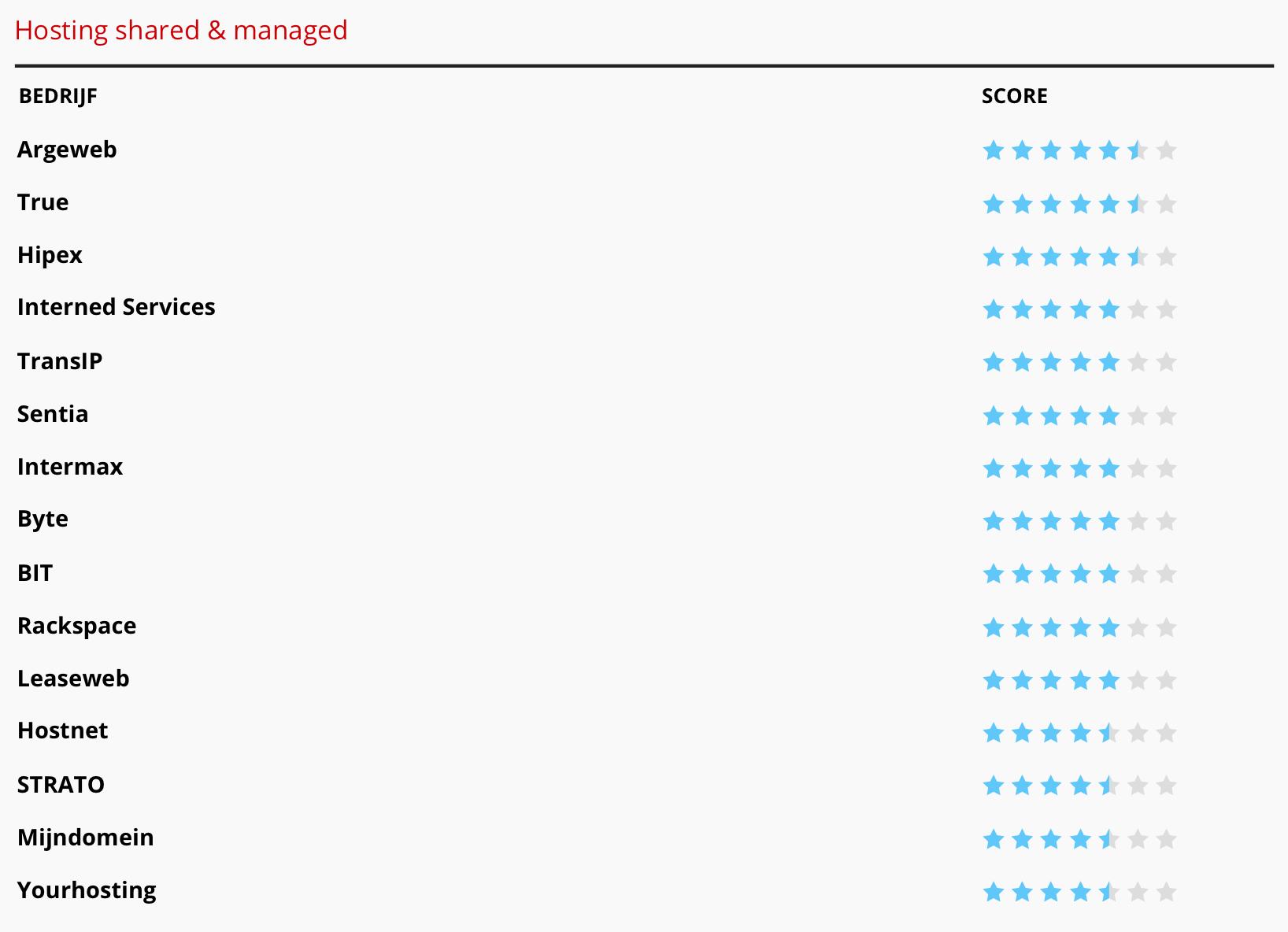 Vijf en halve sterren voor managed hosting True