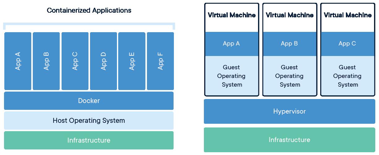 Wat zijn containters en wat zijn virtual machines