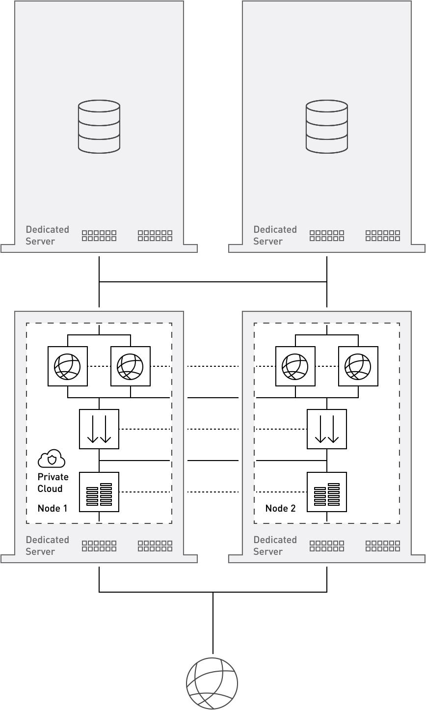 Voorbeeld dedicated server cluster bij True