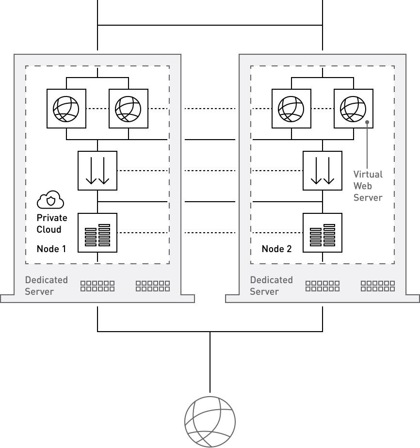 Voorbeeld van een Private Cloud cluster