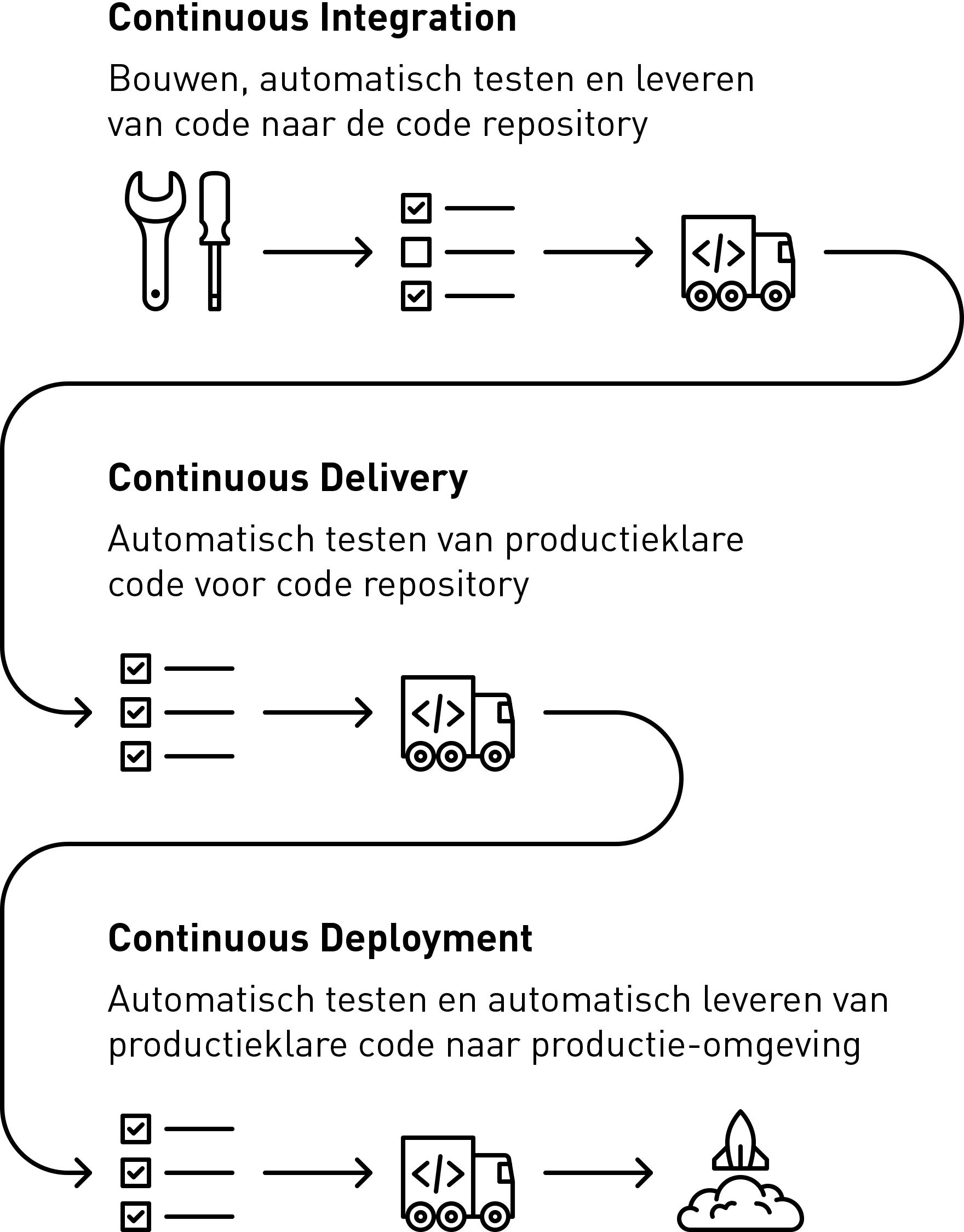 conceptuele weergave CI/CD pipeline