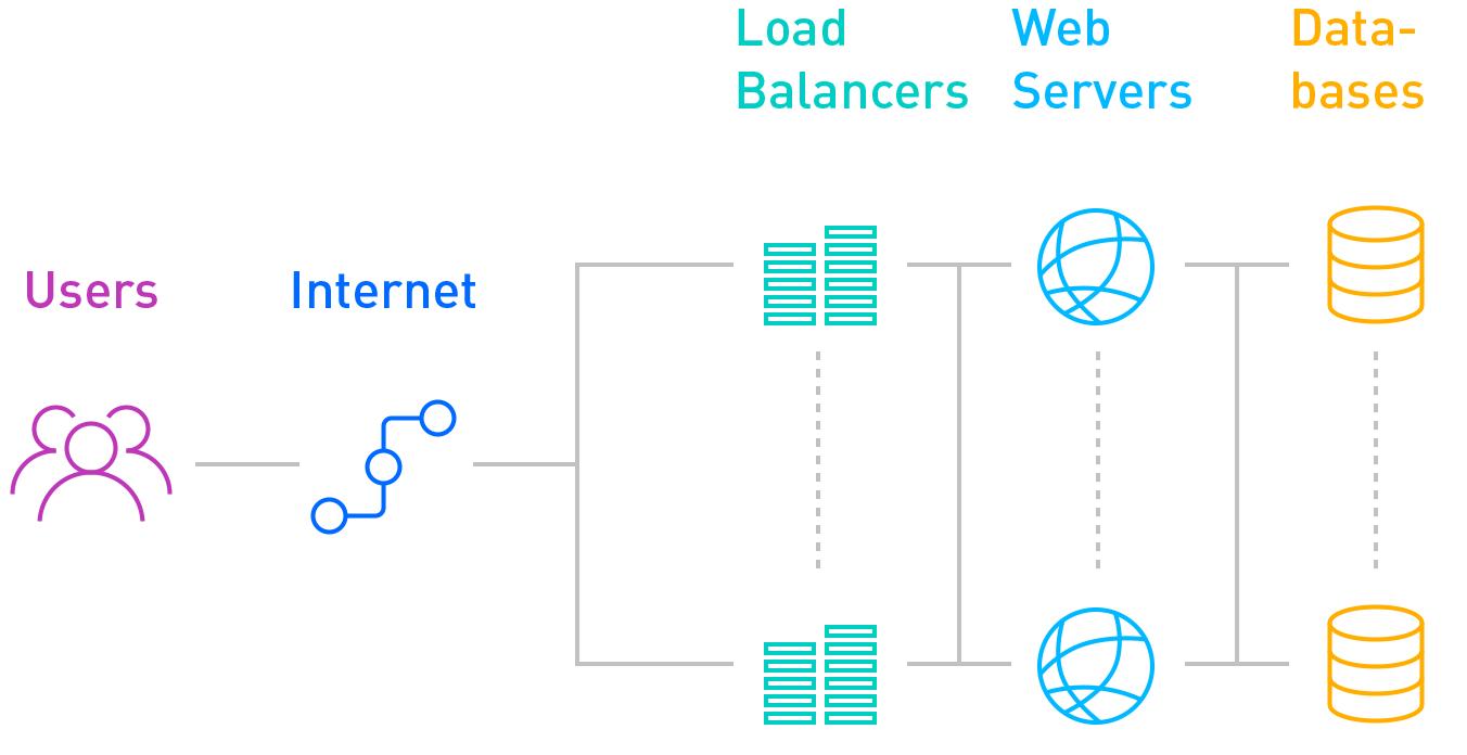 Redundantie met twee load balancers