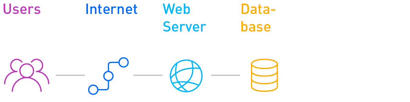 Webserver zonder load balancer