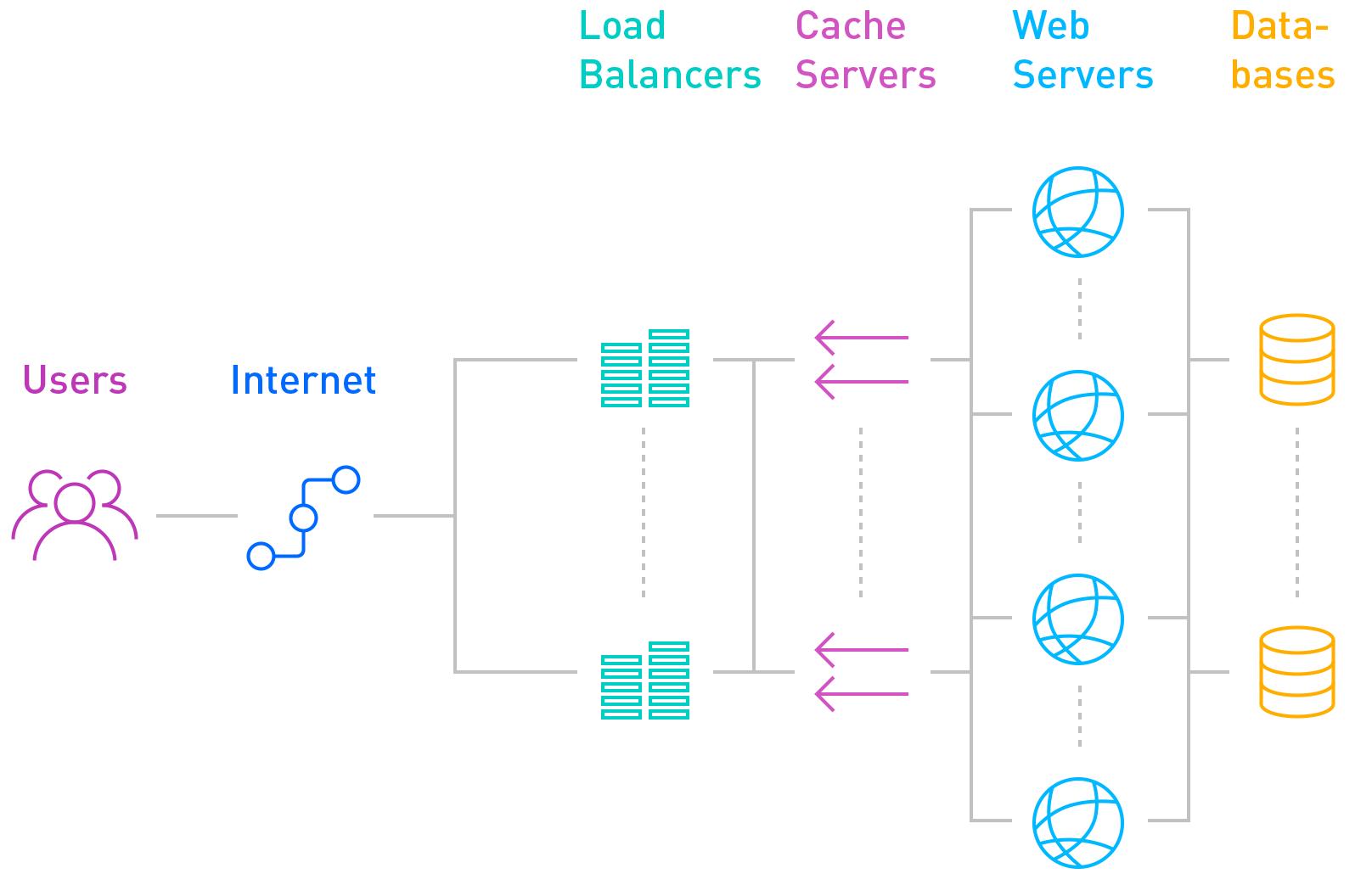 voorbeeld van een server cluster